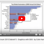 Video 5 – Graphics and ODS visually deliver results to SAS users